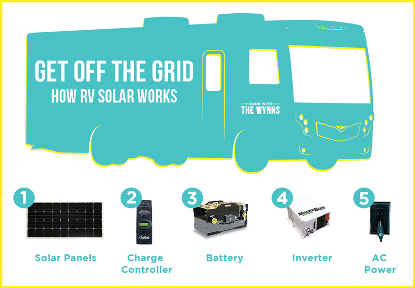 how rv solar works
