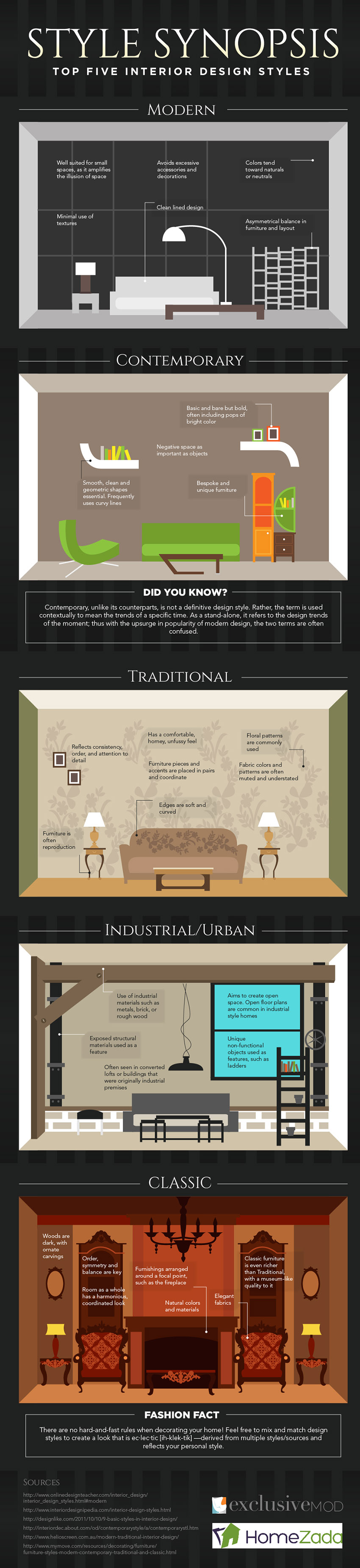 interior design infographic