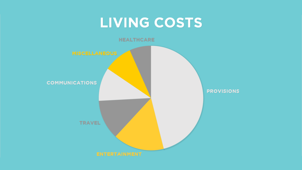 boat life living costs