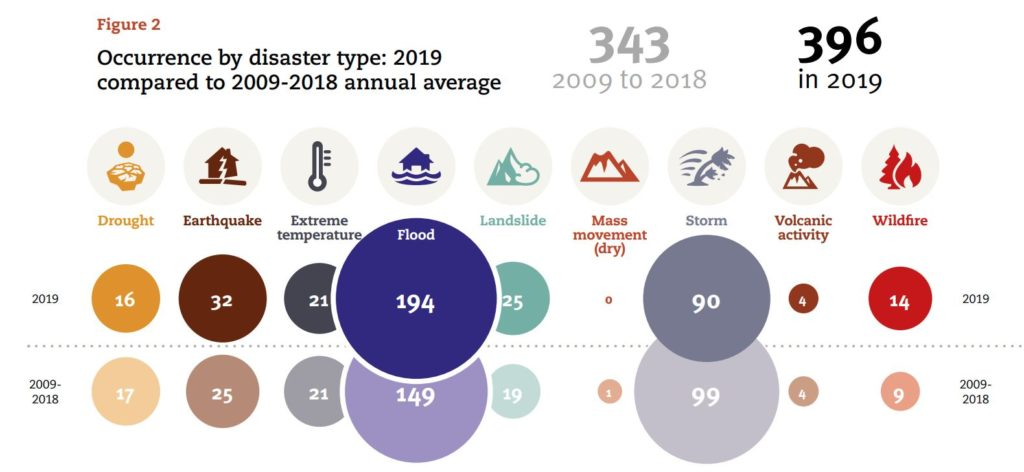 natural disasters increasing every year
